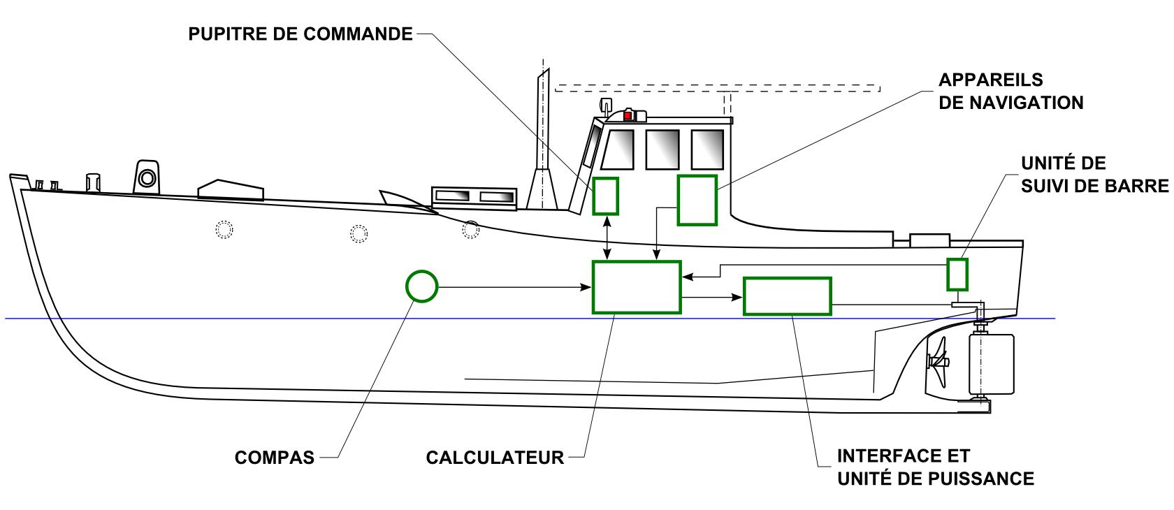 Système de pilote automatique